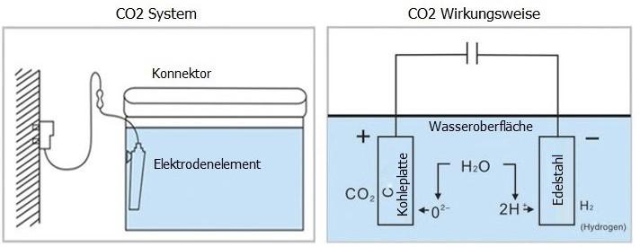 carbon plus co2 controller regler carbo anlage ph flasche. Black Bedroom Furniture Sets. Home Design Ideas